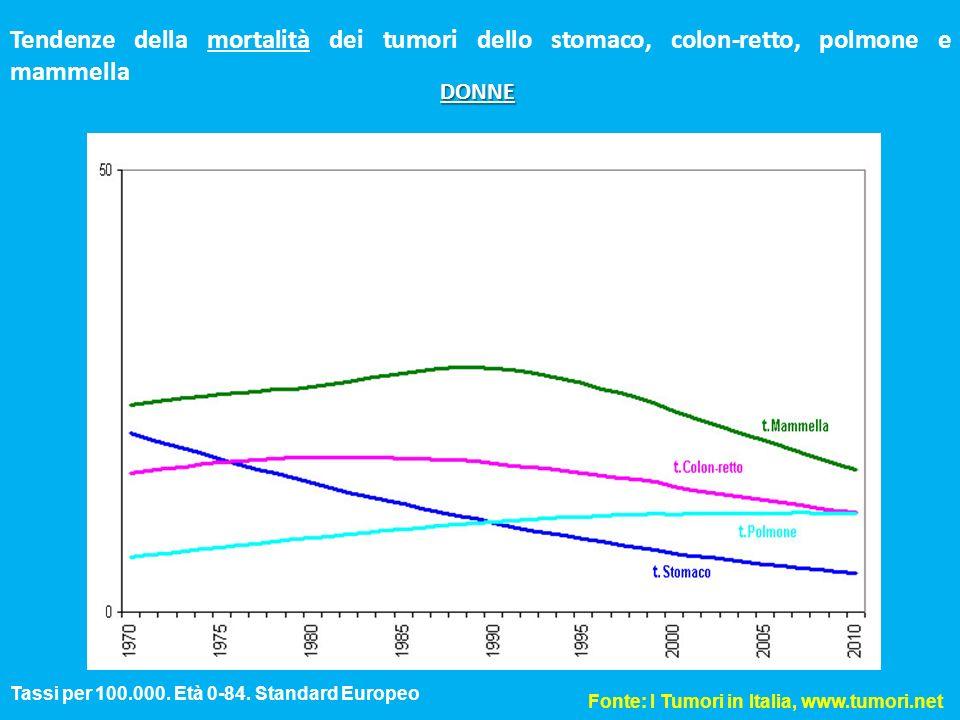 Tendenze della mortalità dei tumori dello stomaco, colon-retto, polmone e mammella Fonte: I Tumori in Italia, www.tumori.net Tassi per 100.000. Età 0-