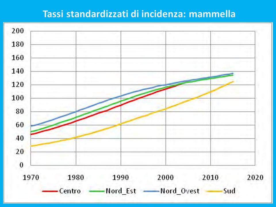 Tassi standardizzati di incidenza: mammella