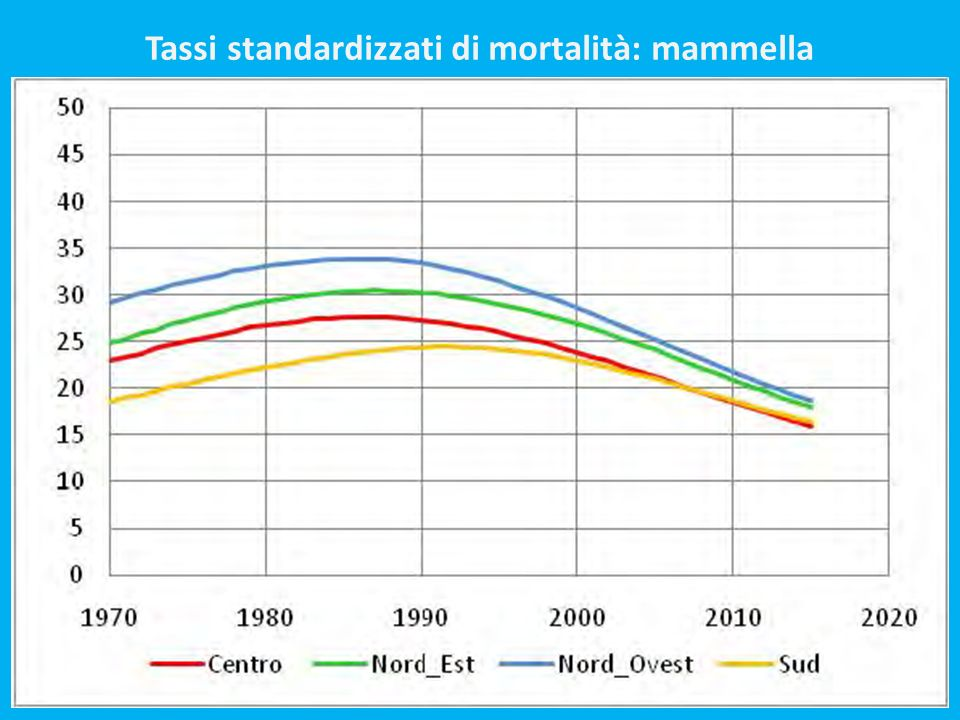 Tassi standardizzati di mortalità: mammella