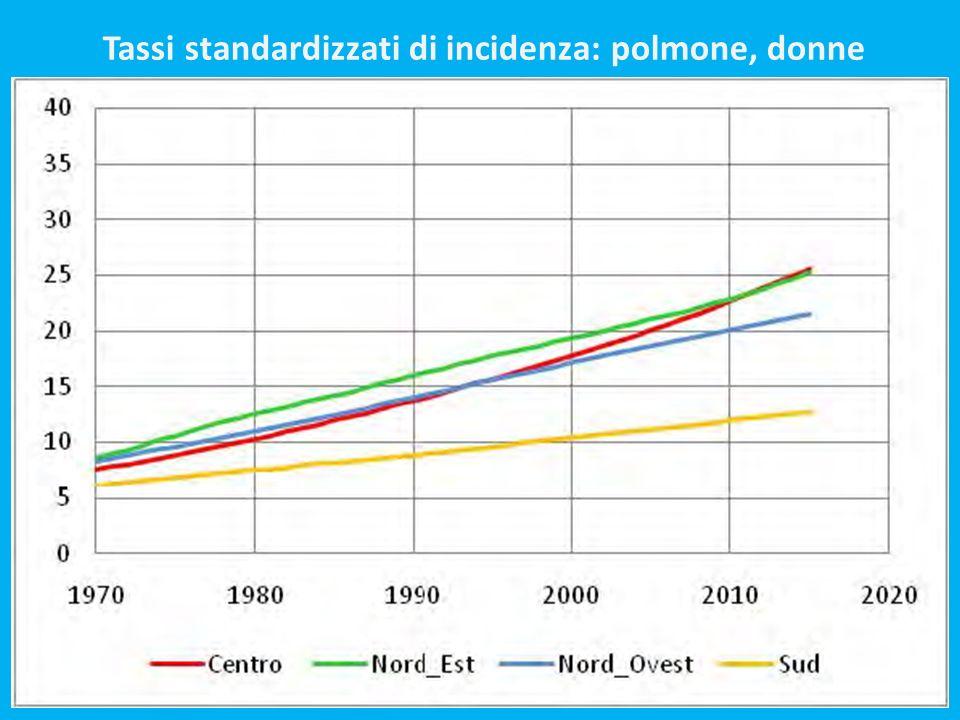 Tassi standardizzati di incidenza: polmone, donne