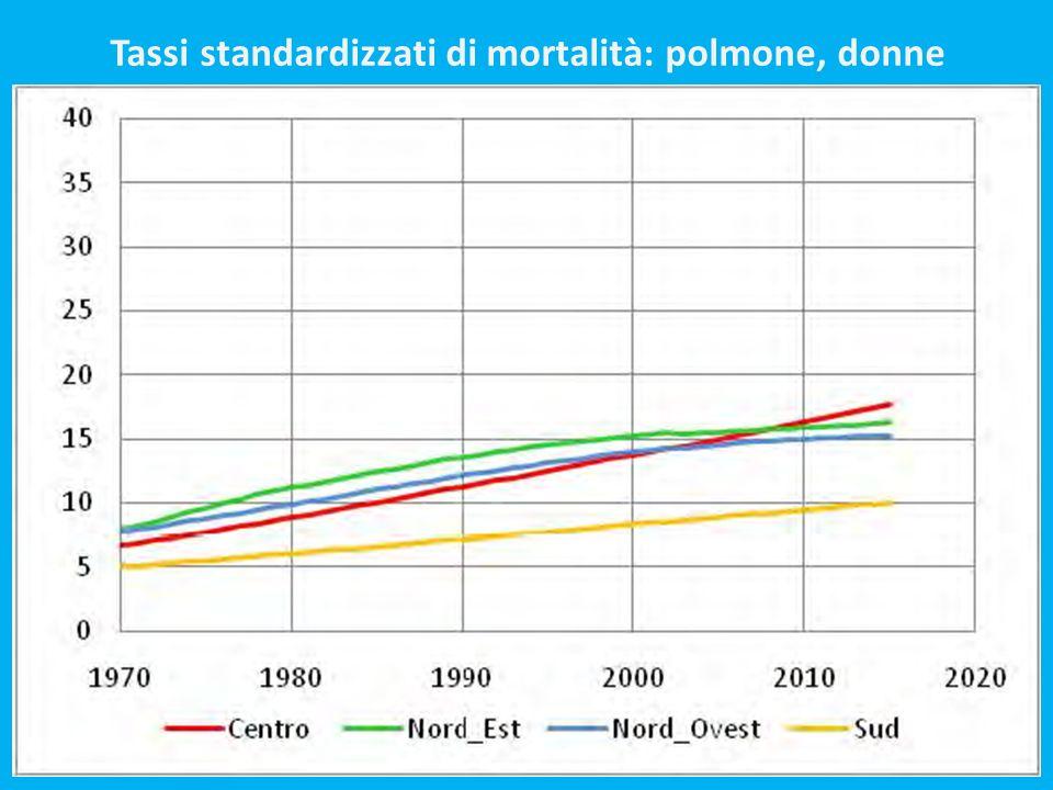 Tassi standardizzati di mortalità: polmone, donne