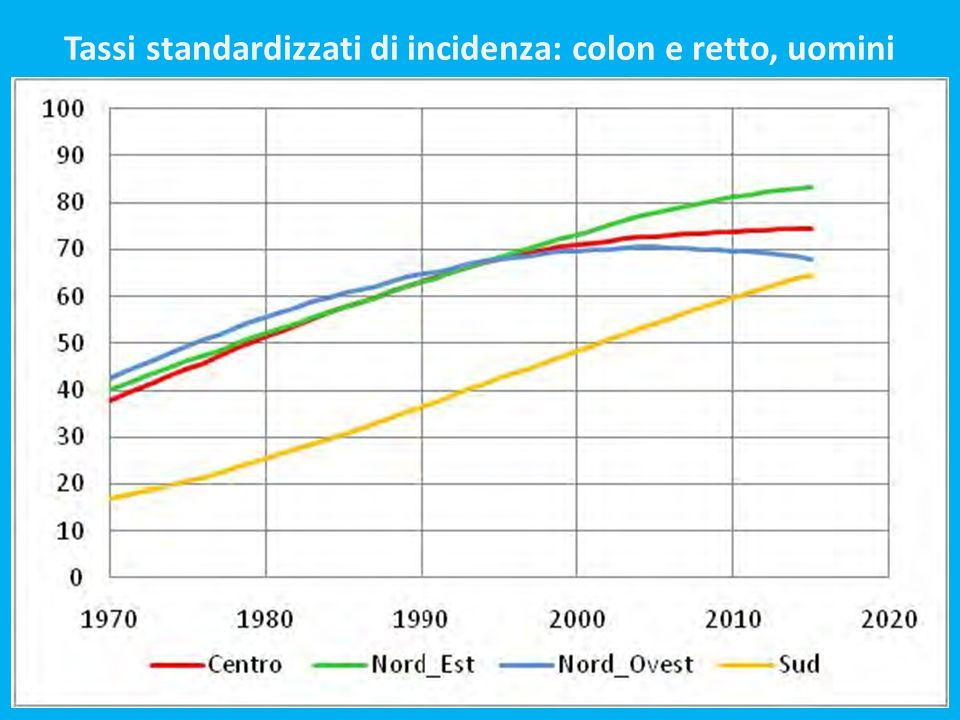 Tassi standardizzati di incidenza: colon e retto, uomini