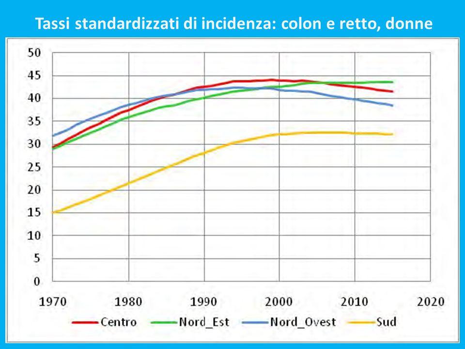 Tassi standardizzati di incidenza: colon e retto, donne
