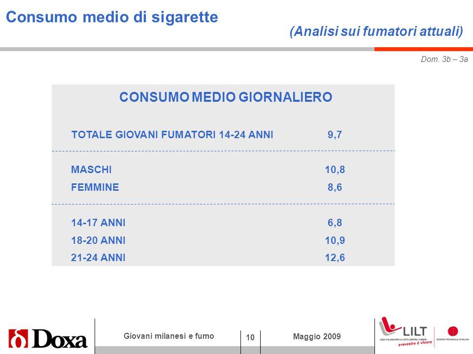 10 Giovani milanesi e fumo Maggio 2009 CONSUMO MEDIO GIORNALIERO TOTALE GIOVANI FUMATORI 14-24 ANNI 9,7 MASCHI10,8 FEMMINE8,6 14-17 ANNI6,8 18-20 ANNI10,9 21-24 ANNI12,6 Consumo medio di sigarette (Analisi sui fumatori attuali) Dom.