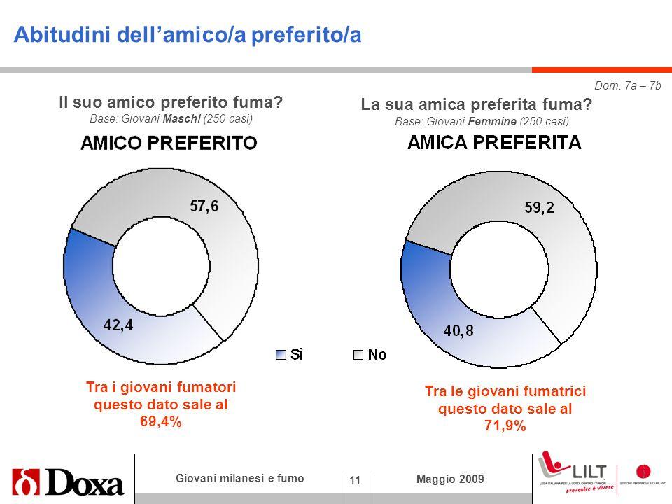 11 Giovani milanesi e fumo Maggio 2009 Abitudini dellamico/a preferito/a Base: Giovani Maschi (250 casi) Dom.