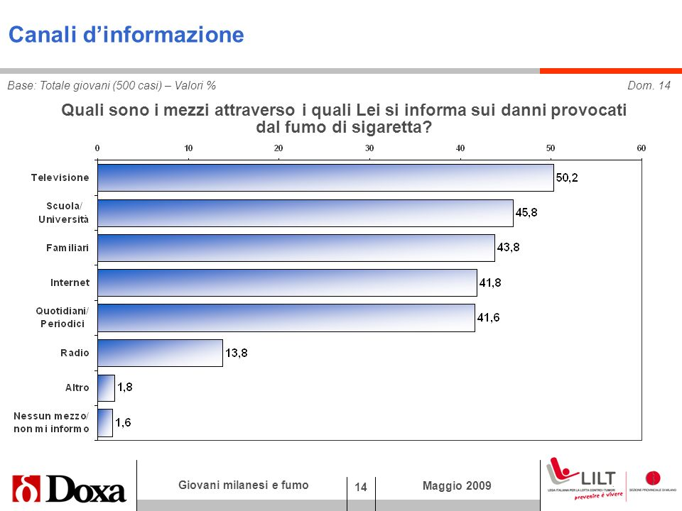 14 Giovani milanesi e fumo Maggio 2009 Canali dinformazione Dom.