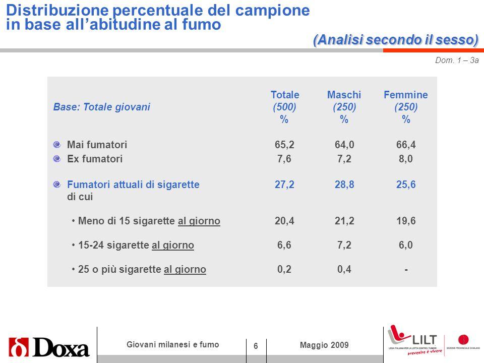 6 Giovani milanesi e fumo Maggio 2009 (Analisi secondo il sesso) Distribuzione percentuale del campione in base allabitudine al fumo (Analisi secondo