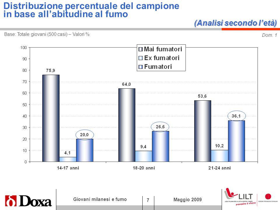 7 Giovani milanesi e fumo Maggio 2009 Dom. 1 Base: Totale giovani (500 casi) – Valori % (Analisi secondo letà) Distribuzione percentuale del campione