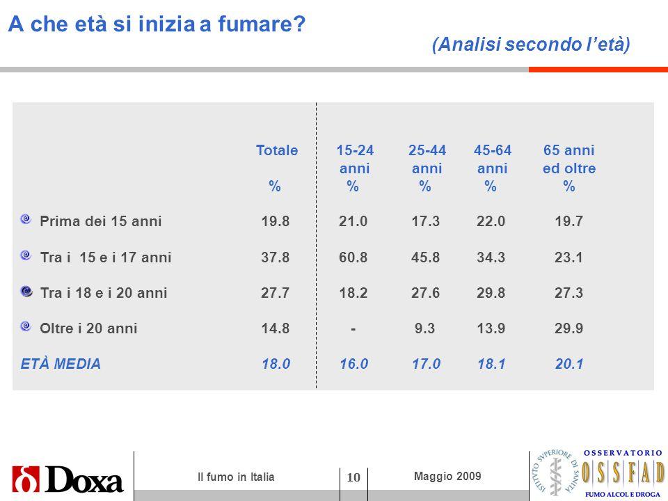 Il fumo in Italia 10 Maggio 2009 A che età si inizia a fumare? (Analisi secondo letà) Totale 15-24 25-44 45-64 65 anni anni anni anni ed oltre %%% Pri