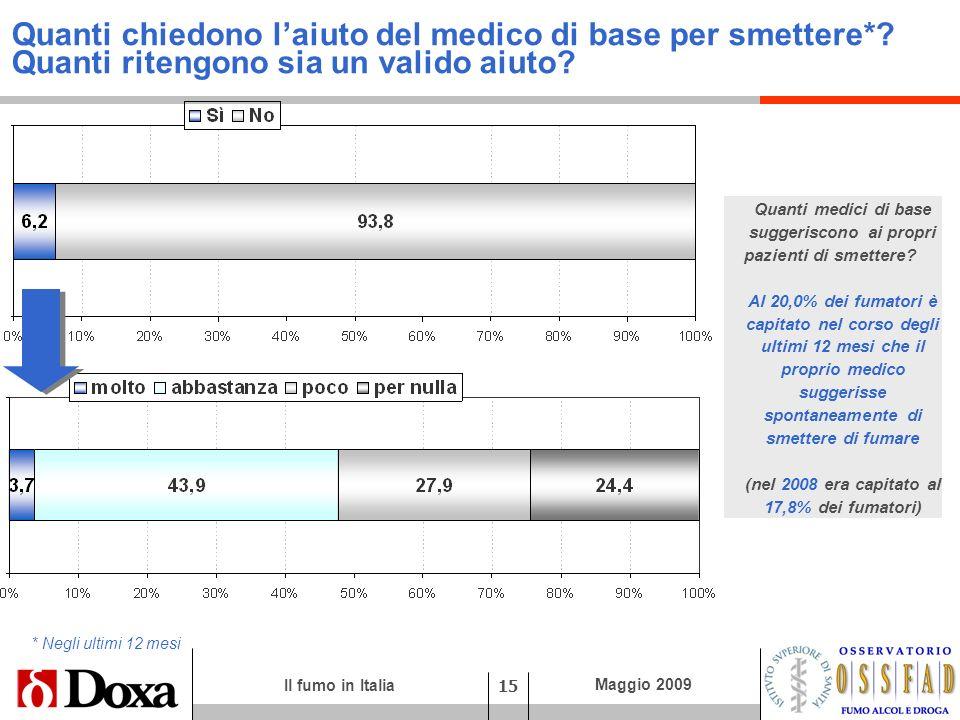 Il fumo in Italia 15 Maggio 2009 Quanti chiedono laiuto del medico di base per smettere*? Quanti ritengono sia un valido aiuto? Quanti medici di base