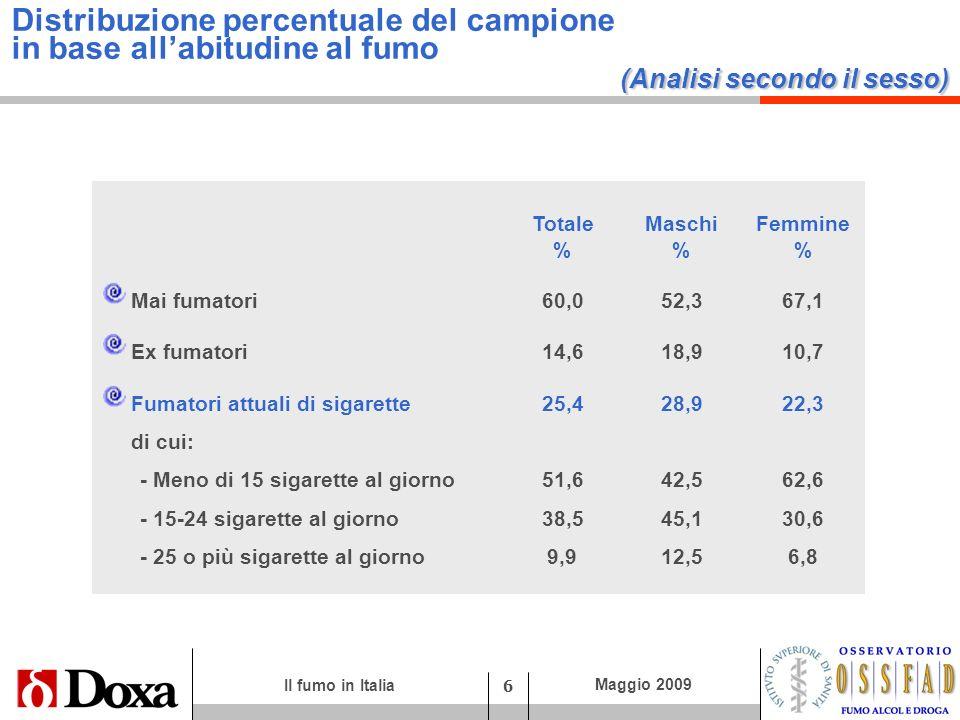 Il fumo in Italia 7 Maggio 2009 Gli italiani secondo labitudine al fumo (stima 1 su dati indagine Doxa-ISS 2009) FUMATORI 13,0 milioni 7,1 milioni 5,9 milioni 25,4% 28,9% 22,3% EX FUMATORI7,5 milioni 4,7 milioni 2,8 milioni 14,6% 18,9% 10,7% NON FUMATORI 30,7 milioni 12,9 milioni 17,8 milioni 60,0% 52,2% 67,0% 1 La stima è effettuata sulla base dei dati della popolazione residente al 1 gennaio 2008 - Istat TOTALE MASCHI FEMMINE