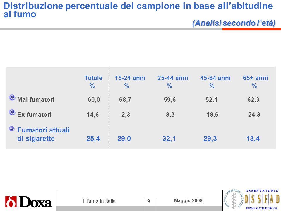 Il fumo in Italia 9 Maggio 2009 (Analisi secondo letà) Distribuzione percentuale del campione in base allabitudine al fumo (Analisi secondo letà) Tota