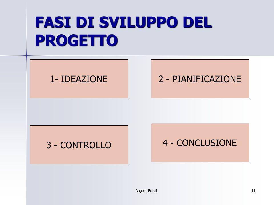 Angela Emoli10 SVILUPPO DEL PROGETTO Per sviluppare un progetto occorre domandarsi: Cosa realizzare.