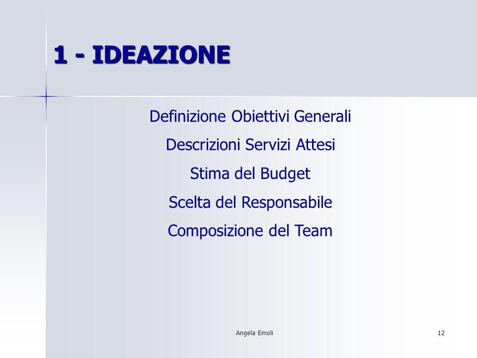 Angela Emoli11 FASI DI SVILUPPO DEL PROGETTO 1- IDEAZIONE2 - PIANIFICAZIONE 3 - CONTROLLO 4 - CONCLUSIONE