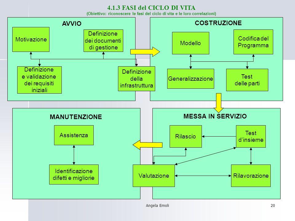 Angela Emoli19 SVILUPPO DEL PROGETTO 3 Fase finale: Controlli e test Certificazione e rilascio