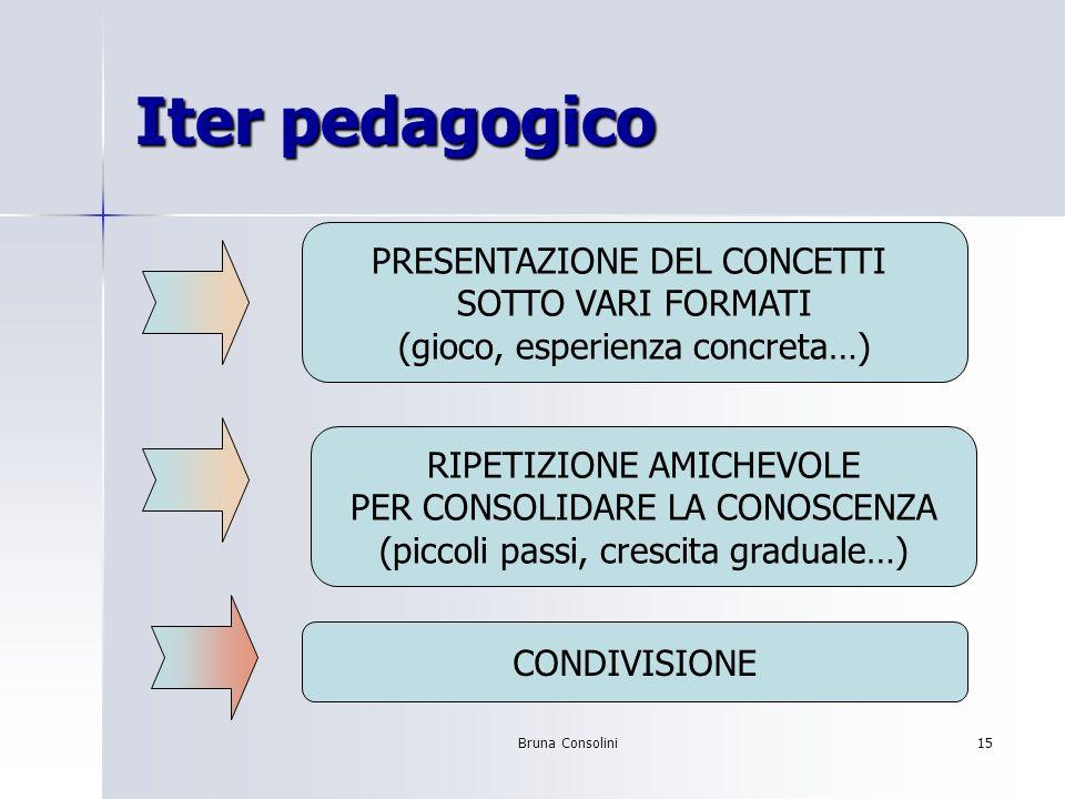 Bruna Consolini15 Iter pedagogico PRESENTAZIONE DEL CONCETTI SOTTO VARI FORMATI (gioco, esperienza concreta…) CONDIVISIONE RIPETIZIONE AMICHEVOLE PER