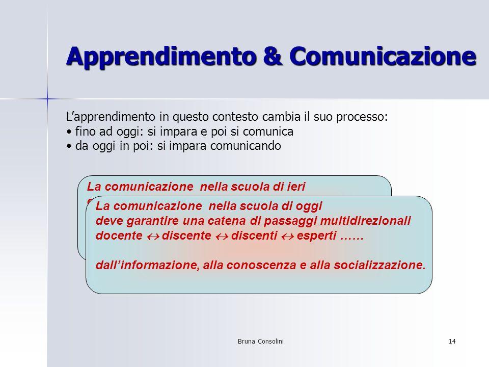 Bruna Consolini14 Apprendimento & Comunicazione Lapprendimento in questo contesto cambia il suo processo: fino ad oggi: si impara e poi si comunica da