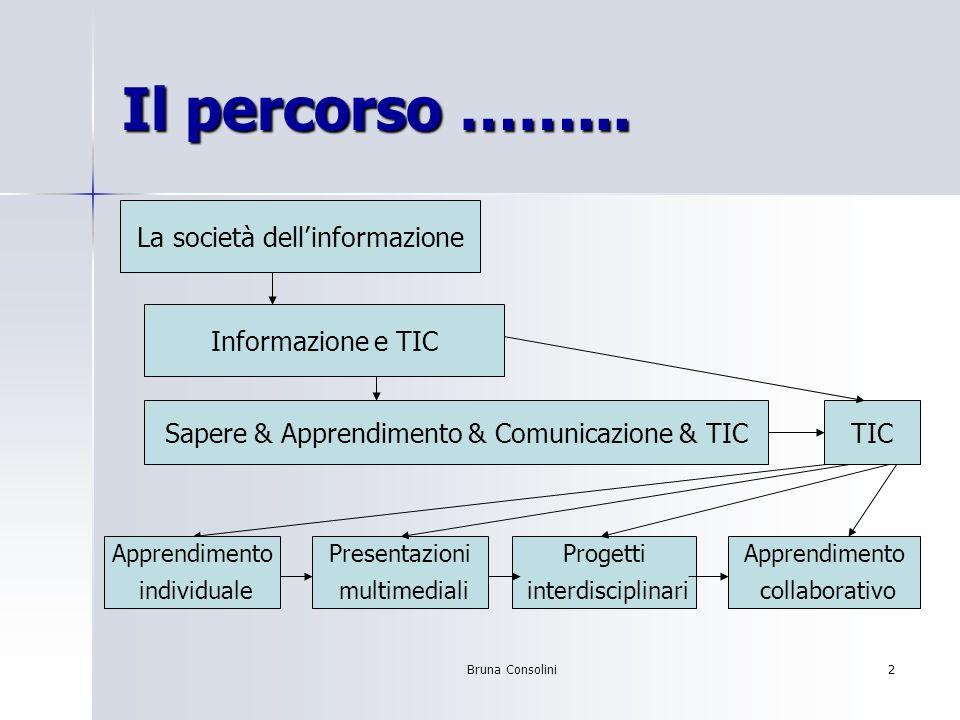 Bruna Consolini2 Il percorso ……... La società dellinformazione Informazione e TIC Sapere & Apprendimento & Comunicazione & TIC Presentazioni multimedi