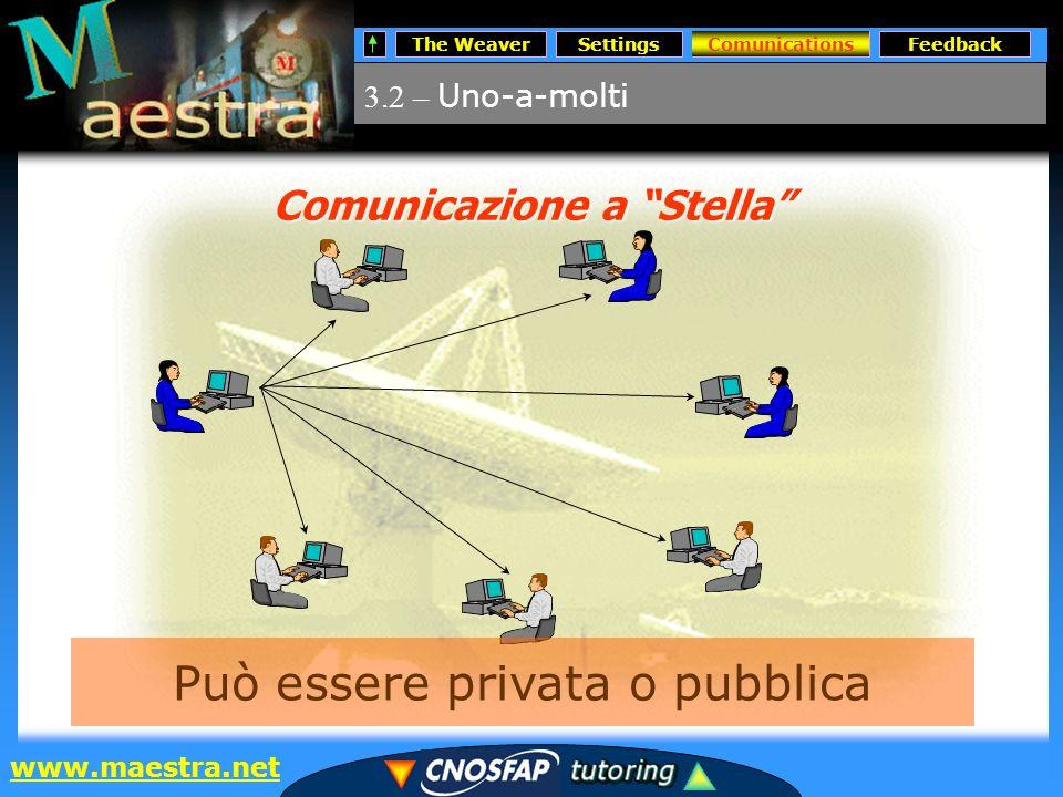 The WeaverSettingsComunicationsFeedback www.maestra.net 3.2 – Uno-a-molti Comunications Comunicazione a Stella Può essere privata o pubblica