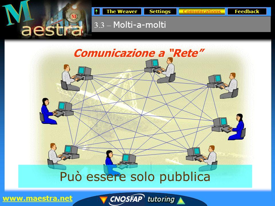 The WeaverSettingsComunicationsFeedback www.maestra.net 3.3 – Molti-a-molti Comunications Comunicazione a Rete Può essere solo pubblica