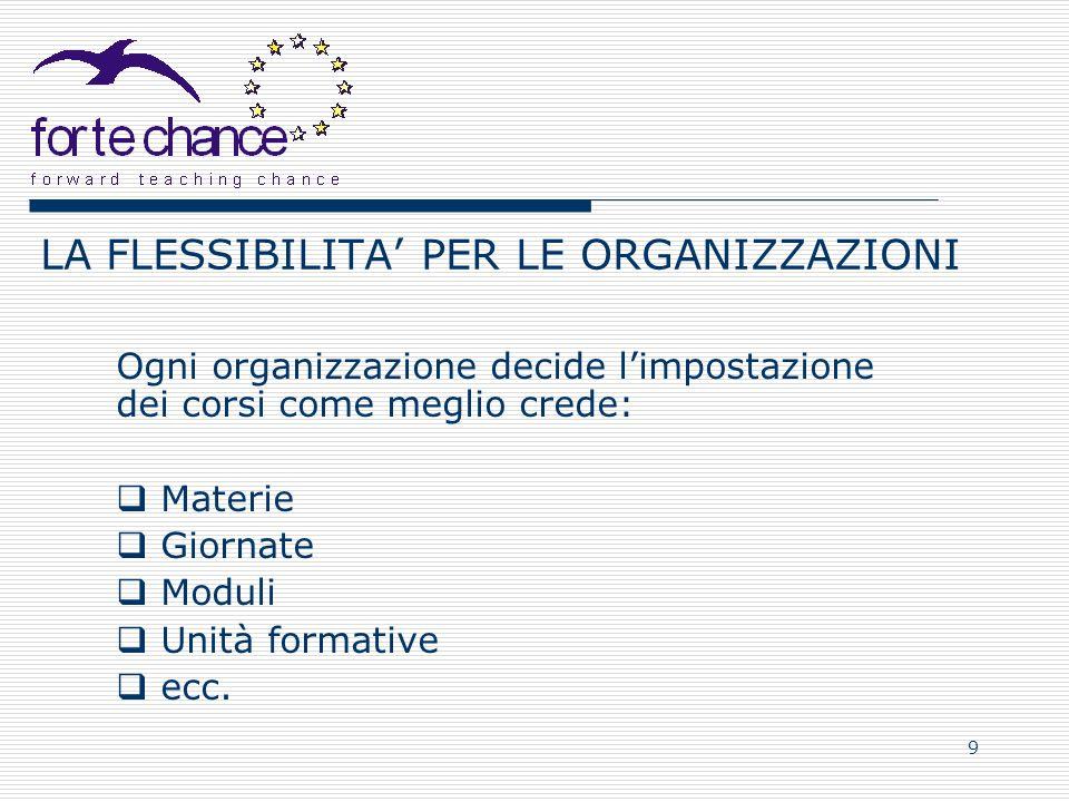 9 LA FLESSIBILITA PER LE ORGANIZZAZIONI Ogni organizzazione decide limpostazione dei corsi come meglio crede: Materie Giornate Moduli Unità formative