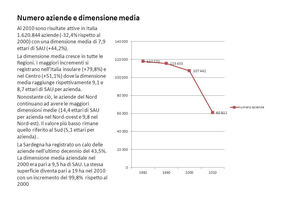 Numero aziende e dimensione media Al 2010 sono risultate attive in Italia 1.620.844 aziende (-32,4% rispetto al 2000) con una dimensione media di 7,9 ettari di SAU (+44,2%).