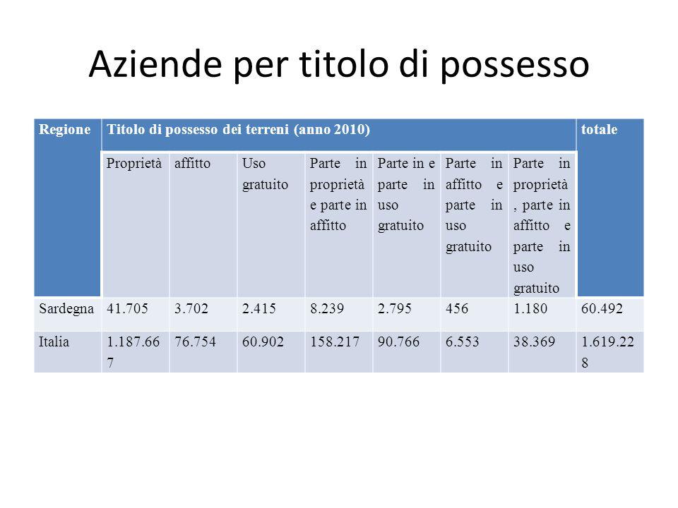 Aziende per titolo di possesso RegioneTitolo di possesso dei terreni (anno 2010)totale Proprietàaffitto Uso gratuito Parte in proprietà e parte in affitto Parte in e parte in uso gratuito Parte in affitto e parte in uso gratuito Parte in proprietà, parte in affitto e parte in uso gratuito Sardegna41.7053.7022.4158.2392.7954561.18060.492 Italia1.187.66 7 76.75460.902158.21790.7666.55338.3691.619.22 8
