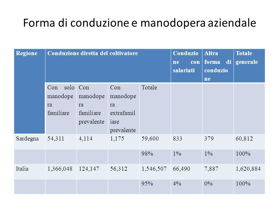Forma di conduzione e manodopera aziendale RegioneConduzione diretta del coltivatore Conduzio ne con salariati Altra forma di conduzio ne Totale generale Con solo manodope ra familiare Con manodope ra familiare prevalente Con manodope ra extrafamil iare prevalente Totale Sardegna54,3114,1141,17559,60083337960,812 98%1% 100% Italia1,366,048124,14756,3121,546,50766,4907,8871,620,884 95%4%0%100%