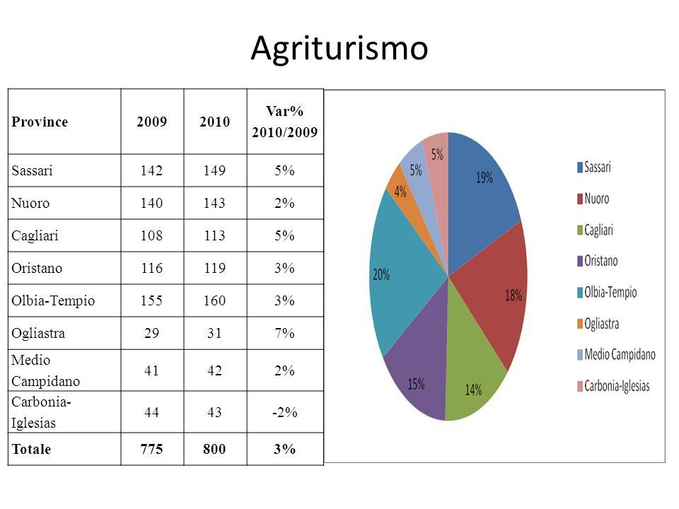 Agriturismo Province20092010 Var% 2010/2009 Sassari1421495% Nuoro1401432% Cagliari1081135% Oristano1161193% Olbia-Tempio1551603% Ogliastra29317% Medio Campidano 41422% Carbonia- Iglesias 4443-2% Totale7758003%
