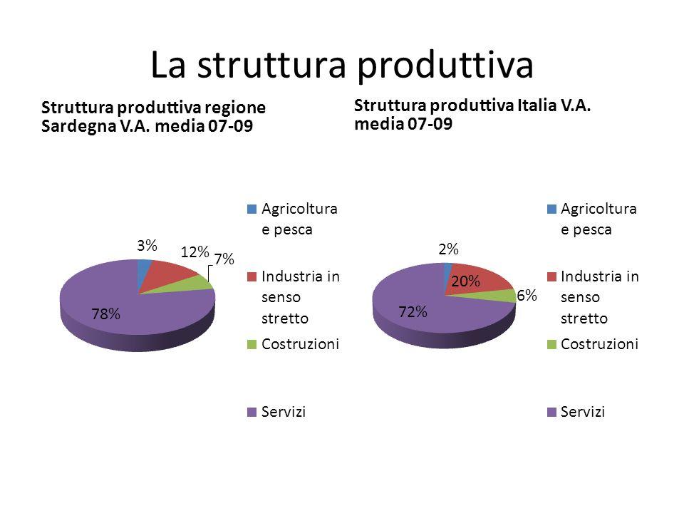 La struttura produttiva Struttura produttiva regione Sardegna V.A.