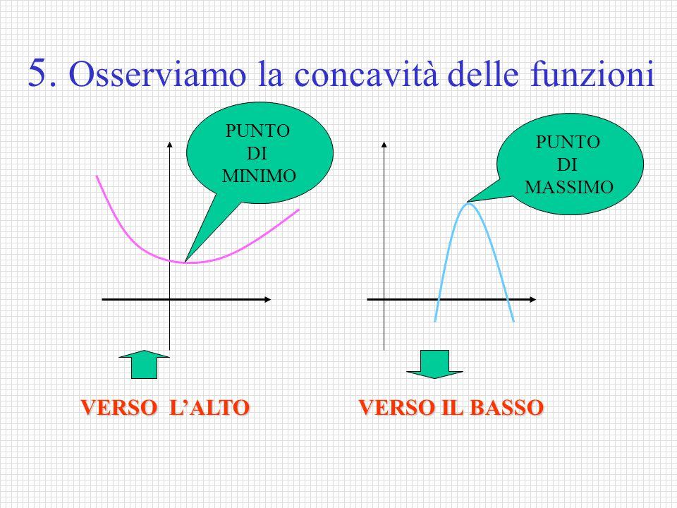 5. Osserviamo la concavità delle funzioni VERSO LALTO VERSO IL BASSO PUNTO DI MASSIMO PUNTO DI MINIMO