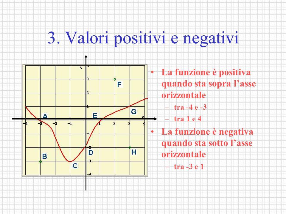 3. Valori positivi e negativi La funzione è positiva quando sta sopra lasse orizzontale –tra -4 e -3 –tra 1 e 4 La funzione è negativa quando sta sott