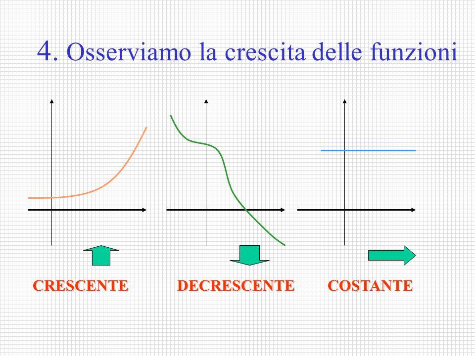 4. Osserviamo la crescita delle funzioni CRESCENTE DECRESCENTE COSTANTE