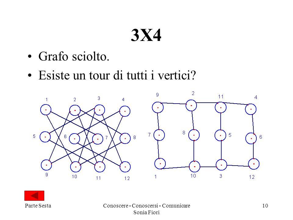 Parte SestaConoscere - Conoscersi - Comunicare Sonia Fiori 10 3X4 Grafo sciolto. Esiste un tour di tutti i vertici?