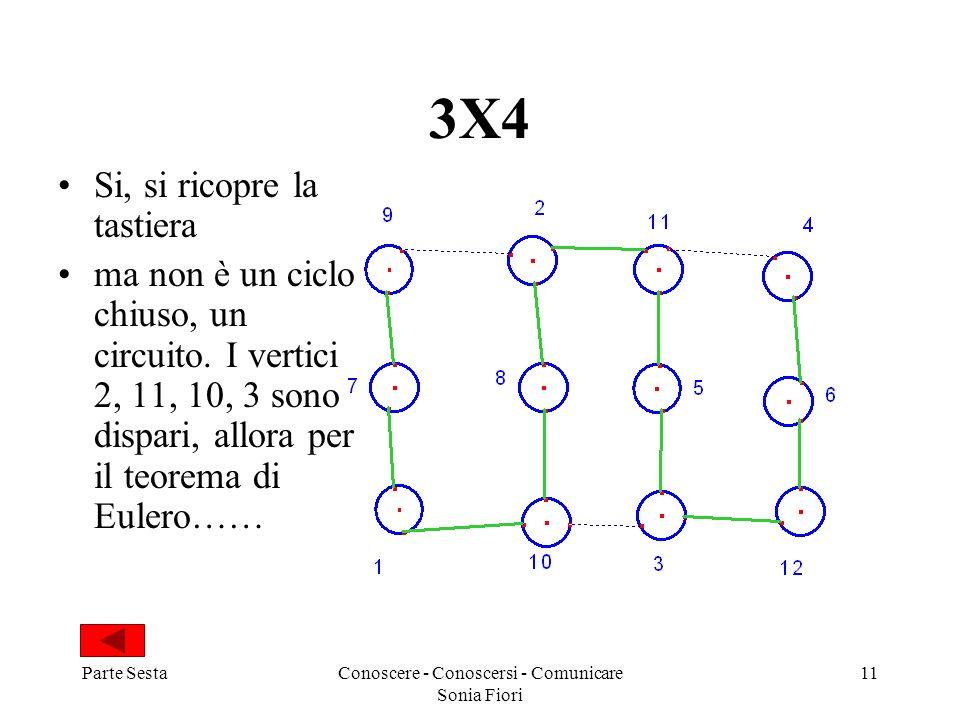 Parte SestaConoscere - Conoscersi - Comunicare Sonia Fiori 11 3X4 Si, si ricopre la tastiera ma non è un ciclo chiuso, un circuito. I vertici 2, 11, 1