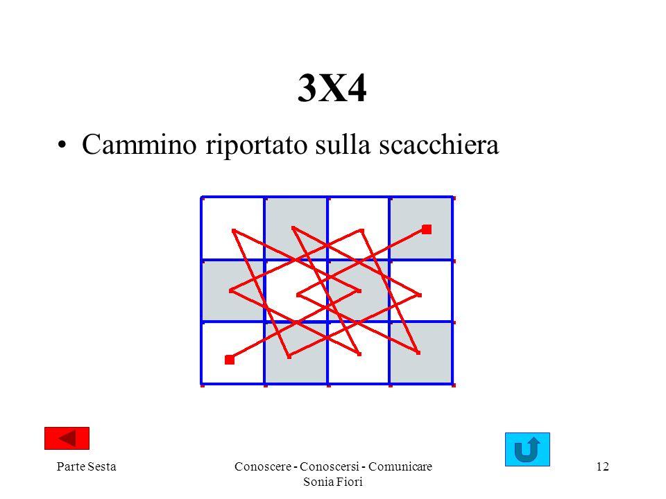 Parte SestaConoscere - Conoscersi - Comunicare Sonia Fiori 12 3X4 Cammino riportato sulla scacchiera