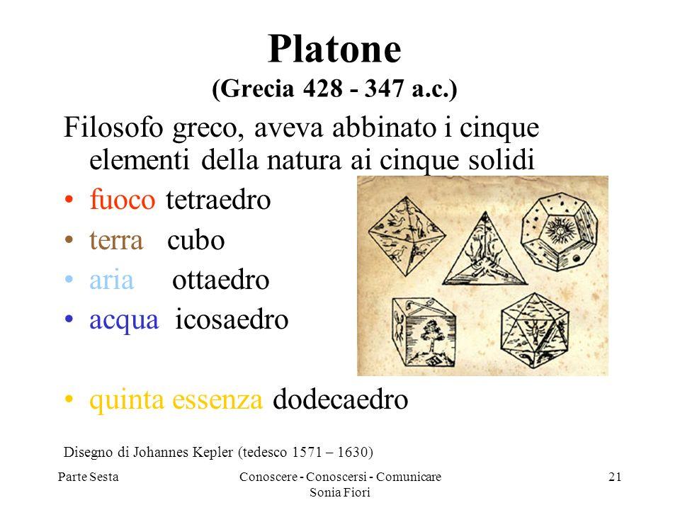Parte SestaConoscere - Conoscersi - Comunicare Sonia Fiori 21 Platone (Grecia 428 - 347 a.c.) Filosofo greco, aveva abbinato i cinque elementi della n