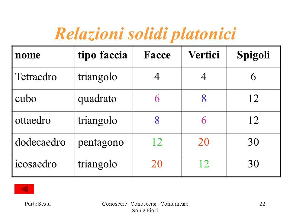 Parte SestaConoscere - Conoscersi - Comunicare Sonia Fiori 22 Relazioni solidi platonici nometipo facciaFacceVerticiSpigoli Tetraedrotriangolo446 cubo