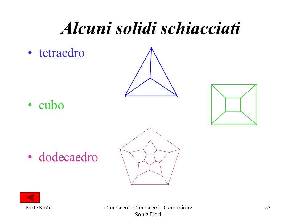 Parte SestaConoscere - Conoscersi - Comunicare Sonia Fiori 23 Alcuni solidi schiacciati tetraedro cubo dodecaedro