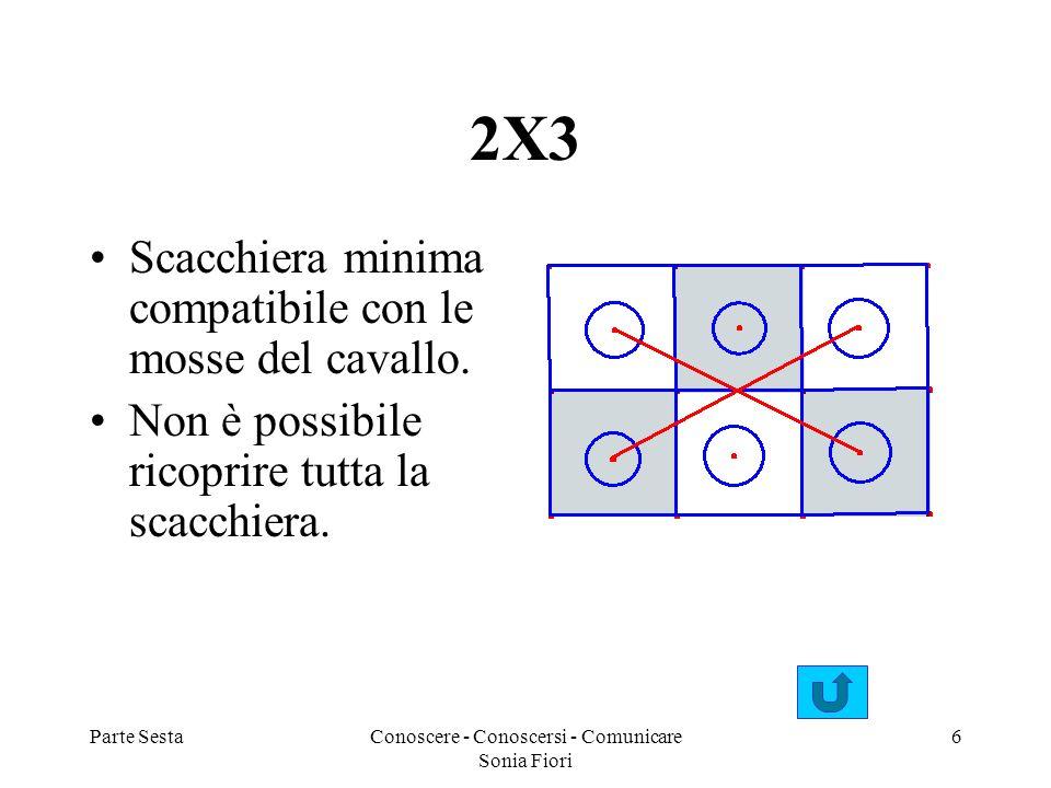 Parte SestaConoscere - Conoscersi - Comunicare Sonia Fiori 6 2X3 Scacchiera minima compatibile con le mosse del cavallo. Non è possibile ricoprire tut