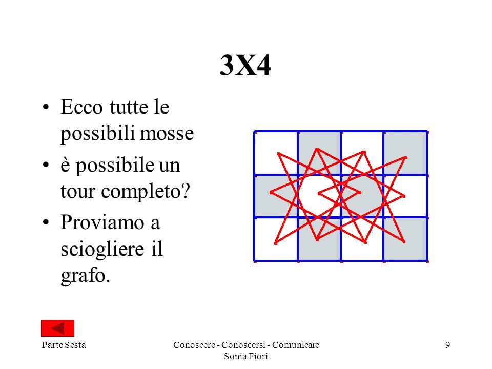Parte SestaConoscere - Conoscersi - Comunicare Sonia Fiori 9 3X4 Ecco tutte le possibili mosse è possibile un tour completo? Proviamo a sciogliere il