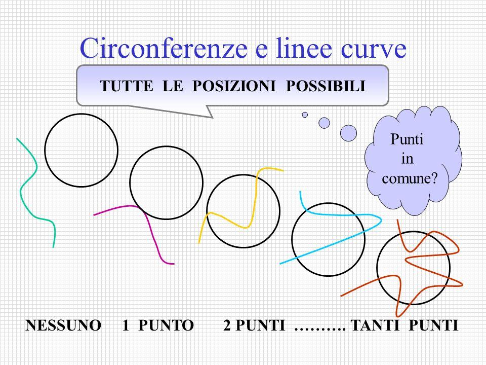 Circonferenze e linee curve TUTTE LE POSIZIONI POSSIBILI NESSUNO 1 PUNTO 2 PUNTI ………. TANTI PUNTI Punti in comune?