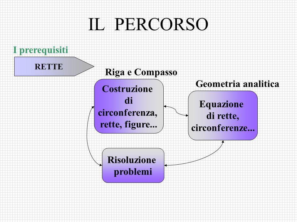 IL PERCORSO RETTE Costruzione di circonferenza, rette, figure... I prerequisiti Equazione di rette, circonferenze... Riga e Compasso Geometria analiti