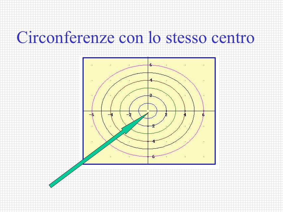Circonferenze con lo stesso raggio R = 2