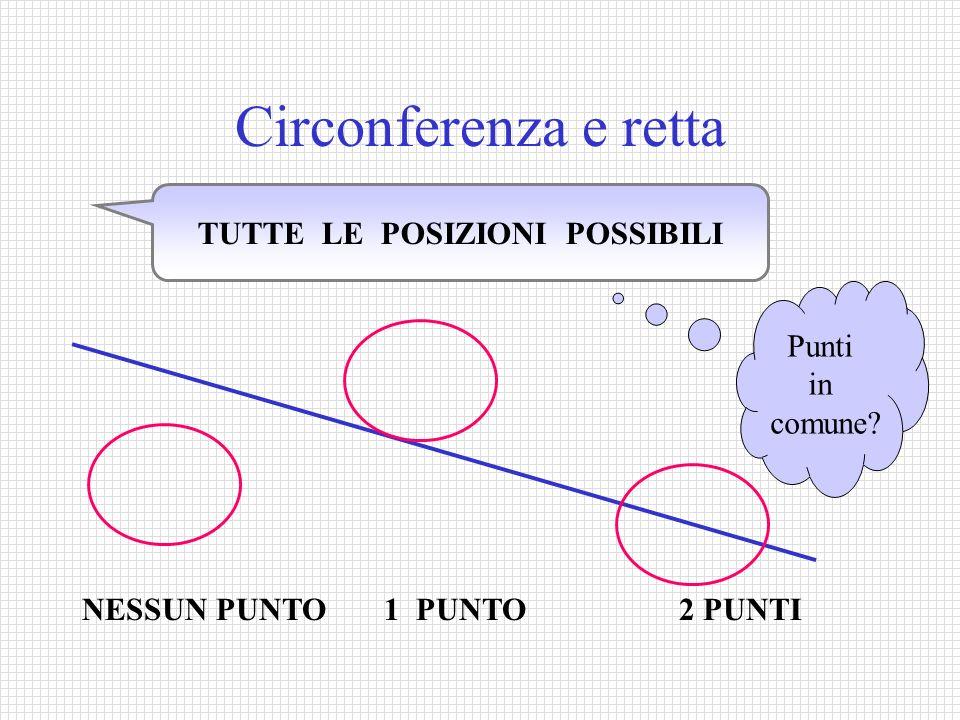 Circonferenza e retta TUTTE LE POSIZIONI POSSIBILI NESSUN PUNTO 1 PUNTO 2 PUNTI Punti in comune?