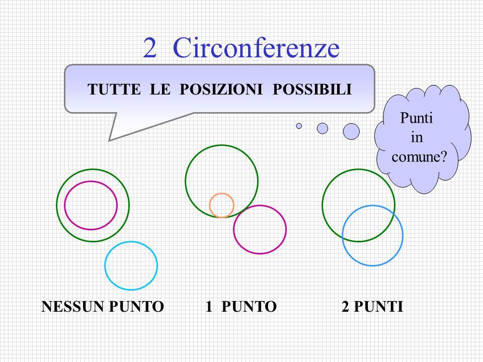 2 Circonferenze TUTTE LE POSIZIONI POSSIBILI NESSUN PUNTO 1 PUNTO 2 PUNTI Punti in comune?