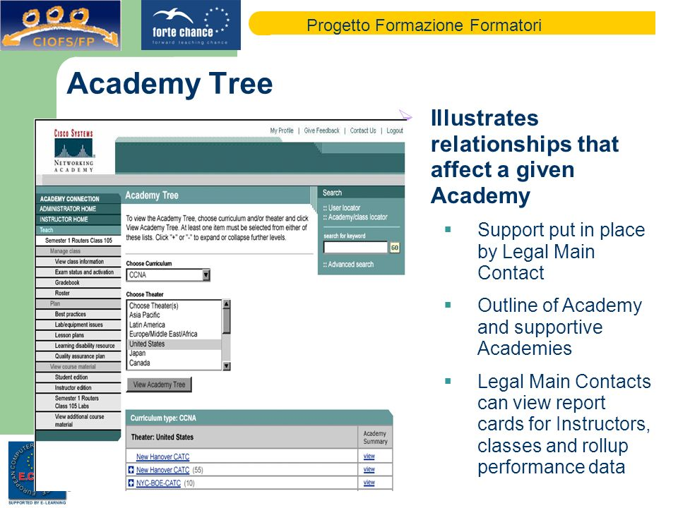 Progetto Formazione Formatori Academy Tree Illustrates relationships that affect a given Academy Support put in place by Legal Main Contact Outline of Academy and supportive Academies Legal Main Contacts can view report cards for Instructors, classes and rollup performance data