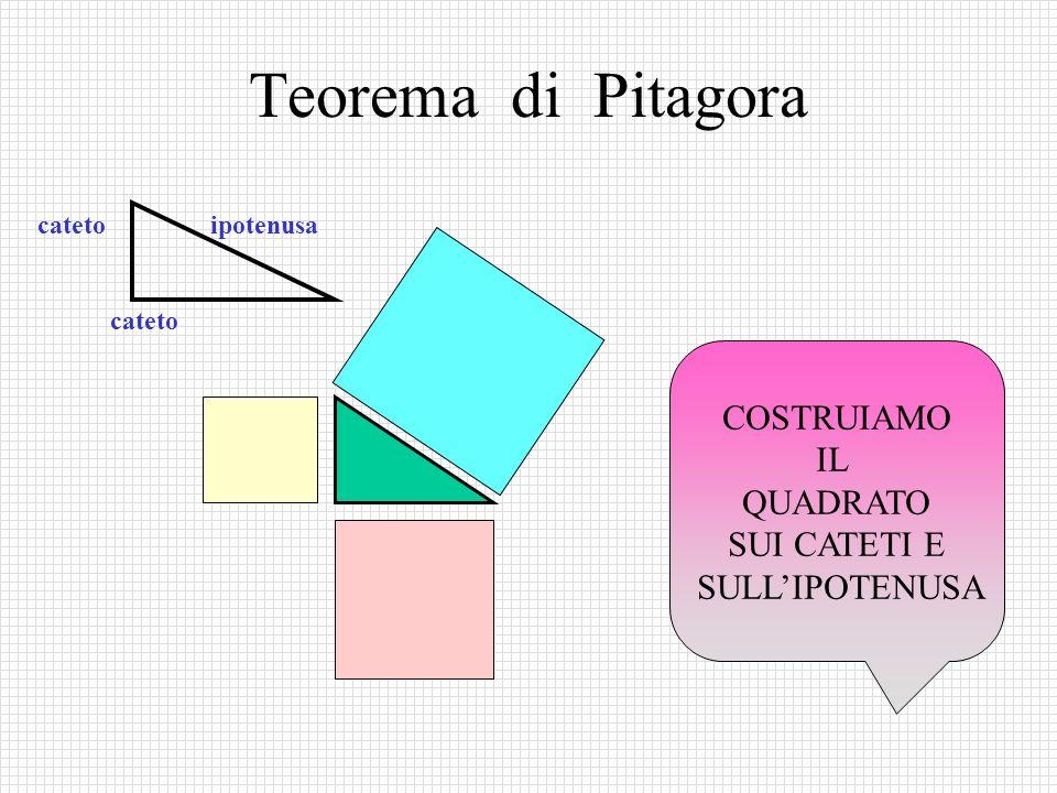 Teorema di Pitagora cateto ipotenusa cateto COSTRUIAMO IL QUADRATO SUI CATETI E SULLIPOTENUSA