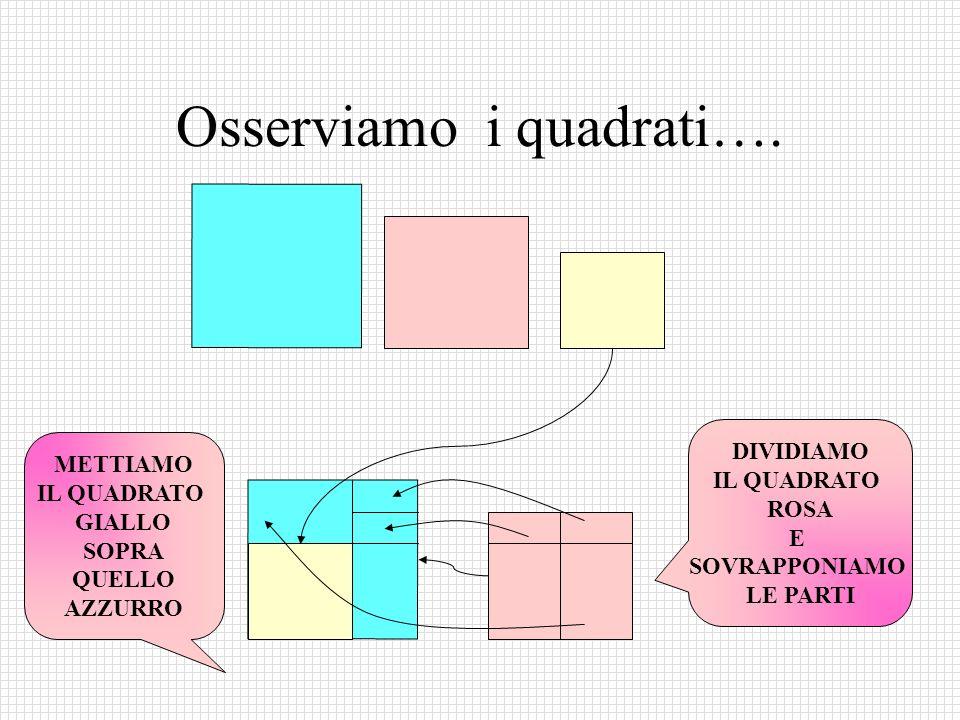 Osserviamo i quadrati…. METTIAMO IL QUADRATO GIALLO SOPRA QUELLO AZZURRO DIVIDIAMO IL QUADRATO ROSA E SOVRAPPONIAMO LE PARTI