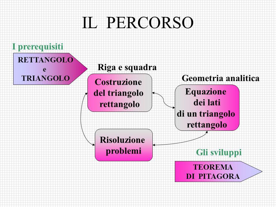 IL PERCORSO RETTANGOLO e TRIANGOLO Costruzione del triangolo rettangolo I prerequisiti Equazione dei lati di un triangolo rettangolo Riga e squadra Ge